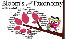 A great infographic of verbs depicting all six cognitive domains of Bloom's Revised Taxonomy.