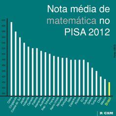 Nota média de matemática no PISA 2012