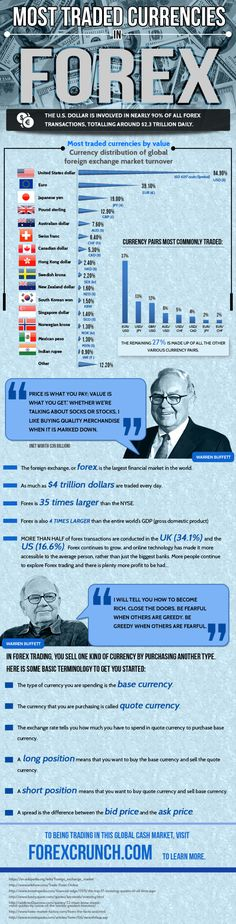 """Most Traded Currencies – Infographic ~ """"close the doors, be fearful when others are greedy. be greedy when others are fearful""""."""