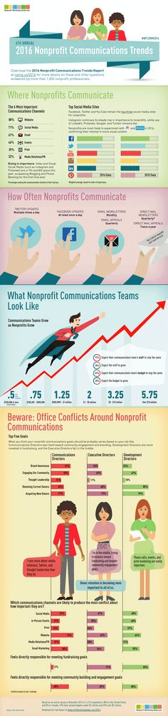 How does your nonprofit's marketing stacks up against your peers?Find out in the Nonprofit Marketing Guides' 2016 Nonprofit Communications Trends Report.