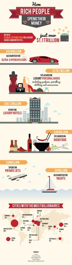 How #rich #people spend their #money - Do you fancy an infographic?  There are a lot of them online, but if you want your own please visit http://www.linfografico.com/prezzi/  Online girano molte infografiche, se ne vuoi realizzare una tutta tua visita http://www.linfografico.com/prezzi/