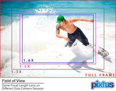 Field of View is one of my most taught things in photography as many photographers don't fully understand the concept of how same focal length lenses act differently on various camera bodies because of their sensor sizes. In order to make it easier to understand I've created this handy graphic and detailed explanation. More info here: http://www.pixtus.com/field-of-view.html