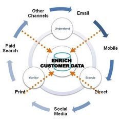 Enrich Customer Data