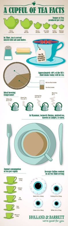 About 40% of the U.K's fluid intake will be tea. This infographic provides fun facts about tea, tea production and tea consumption.
