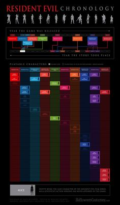 About time someone (Halloween Costumes) created an updated infographic on the Resident Evil chronology/timeline with the added bonus of listing out the playable characters for each game. This is just in time for the release of the Resident Evil Revelations 2 mid season release of episode 2 on February 25, 2015. Episode 3 releases this upcoming March 4, 2015. This infographic brought back some great memories from the Resident Evil game franchise.