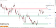 Weekly Forex Review – 10th to the 14th of April