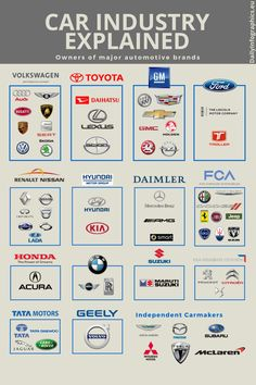Owners of major car manufacturers is part of Car throttle - More memes, funny videos and pics on Mécanicien Automobile, Automobile Companies, Nissan, Car Symbols, Car Brands Logos, All Car Logos, Car Facts, Car Throttle, Daihatsu