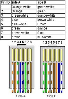 Fiber Optic Color Codes by Fiber Type