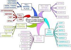 Forum | ________ Learn English | Fluent LandAdverbs: Modify a Verbs, Adjective…