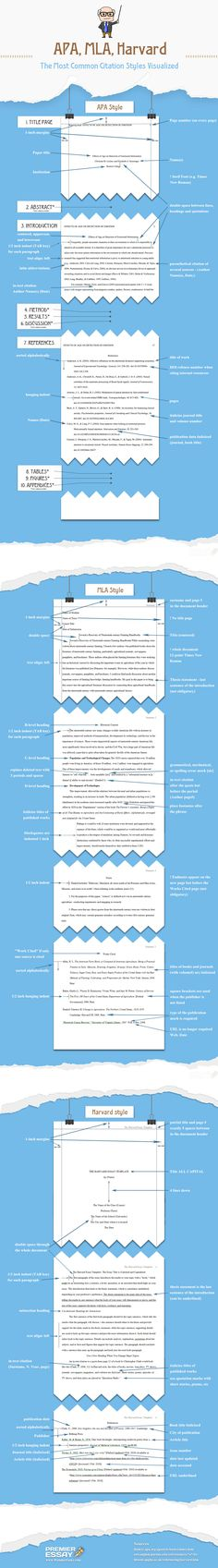 APA, MLA, Harvard - The Most Common Citation Styles Visualized #infographic ~ Visualistan