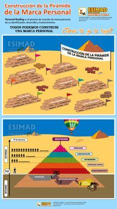 Construcción de la pirámide de la marca personal digital #infografia