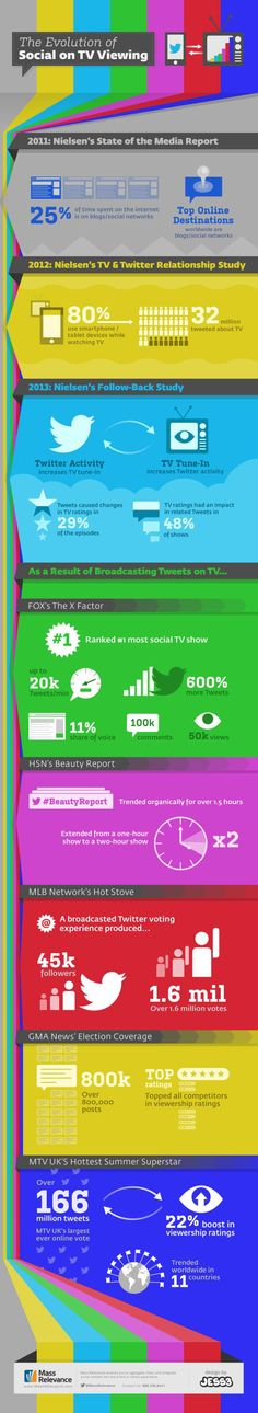 The evolution of Social on TV Viewing #infografia #infographic #socialmedia