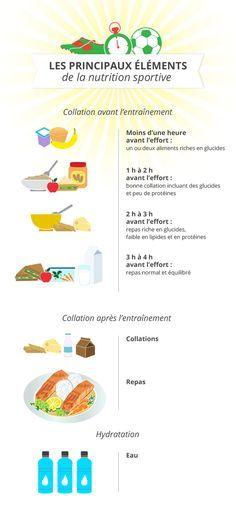 Les principaux éléments de la nutrition sportive   Main elements of sports nutrition #sport #nutrition