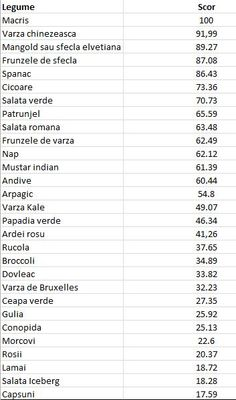 tabel cu valoarea nutritiva a legumelor si verdeturilor