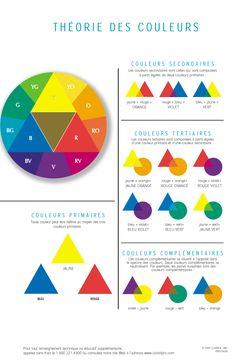 La théorie des couleurs Painting Lessons, Art Lessons, Color Blending, Color Mixing, Deep Winter Palette, Anime Muslim, Guache, Colour Pallette, Color Psychology