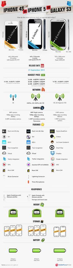 Comparación #iPhone4S / #iPhone5 / #GalaxyS3