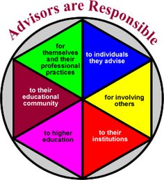 The Statement of Core Values of Academic Advising