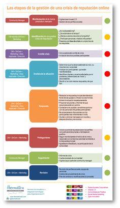 Etapas de la gestión de una crisis de reputación online #infografia #infographic #socialmedia