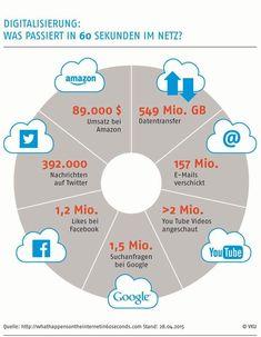 Infografik: Wie schnell die Digitalisierung voranschreitet