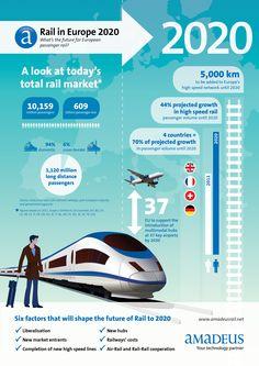 #Infografía #Amadeus Ferrocarril en Europa 2020