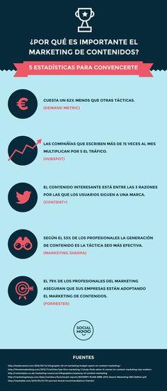 ¿Por qué es importante el marketing de contenidos? #infografia