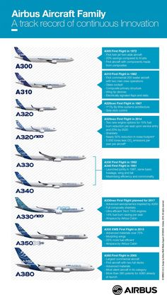 Air craft by Airbus, civilian series. Aviation World, Civil Aviation, Aviation Blog, Commercial Plane, Commercial Aircraft, Airline Logo, Passenger Aircraft, Airbus A380, Aircraft Design