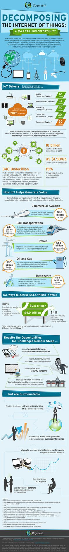 Decomposing The Internet of Things #infographic