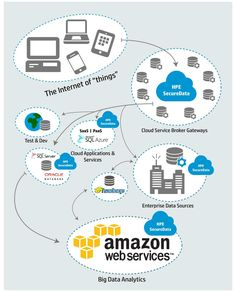 Read more about CLOUD COMPUTING and CLOUD SECURITY on Tipsographic.com