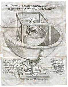 Johannes Kepler, Mysterium Cosmographicum  Tübingen, 1596