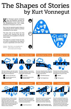 The Shapes of Stories, a Kurt Vonnegut Infographic By Maya Eilam. Kurt Vonnegut's theories about archetypal stories. Fiction Writing, Writing Advice, Writing Resources, Writing Help, Writing A Book, Writing Prompts, Reading Books, Essay Writing, Writing Journals