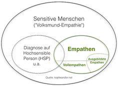 Verhältnis und Einordnung von Sensitivität, Empathie und Vollempathie - Die Abgrenzung der Hypersensibilität (HSP) Chart, Magic, Mindfulness, Studying, Wall Prints
