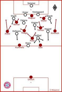 FC Bayern vs. Gladbach, Grundformationen