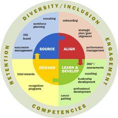 JHU Human Resources