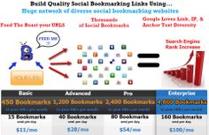 #1 Rated Social Bookmarking Service which submits to the top 25 sites as well as thousands of unique public social bookmarking sites all on unique IP addresses. Great diversity.