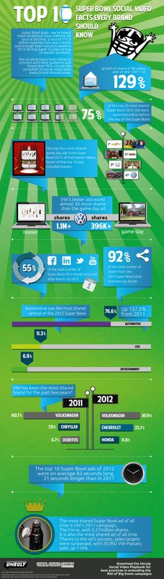 Fun infographic on the long reach of those Super Bowl ads. Check it out!