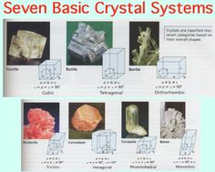Seven Basic Crystal Systems