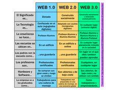 ¿CONOCES LAS DIFERENCIAS ENTRE LA WEB 1.0, 2.0 Y 3.0?
