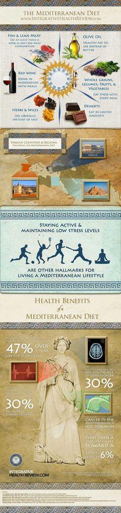 """""""Mediterranean Diet"""" Infographic. The health benefits of Mediterranean foods. Yum."""