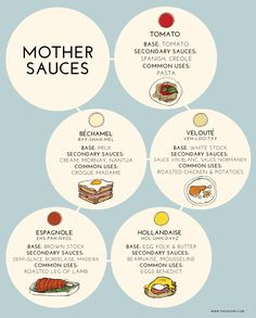 Mothers Sauces ~ are the five most basic sauces that any legitimate sauce is derived from. These fundamentals either begin with a roux, a stock, or a combination of the two. Béchamel. Hollandaise. Velouté. Tomato. Espagnole. #Mother_Sauces #Classic_Sauces