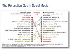 Perception Gap in Social Media