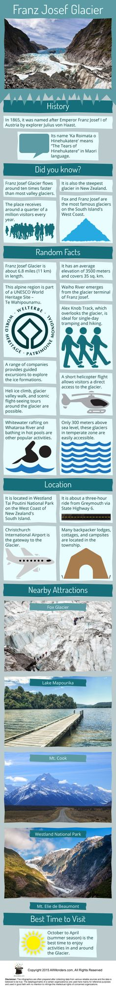 494e0aa1 Infographic showing facts and information about Franz Josef Glacier. This  gives you a comprehensive detail