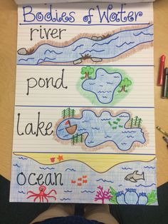 Bodies of Water Anchor Chart of water of water activities of water anchor chart of water kindergarten Preschool Social Studies, Kindergarten Science, Elementary Science, Teaching Science, Science For Kids, Science Activities, Social Science, Science Projects, Physical Science