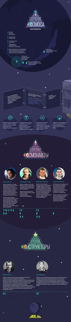Infographic about Day of Cosmonautics on Behance