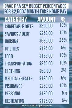 Dave Ramsey Budgetin