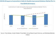 Impact on Automotive In-Cabin Air Quality Improvement Solutions Market - Exclusive Report by MarketsandMarkets™ Nashville News, Denver News, Ozone Generator, Online Journal, Air Conditioning System, News Finance, Cloud Based, News Latest, Air Purifier
