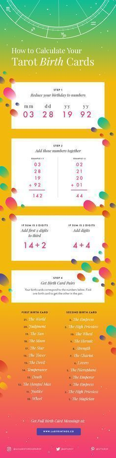 How to calculate your tarot birth card infographic. Plus tarot birth card meanings in the article!