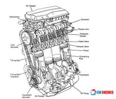 engine parts hdabob com what makes the engine tick engines rh pinterest com basic car engine wiring diagram Basic Engine Parts Diagram