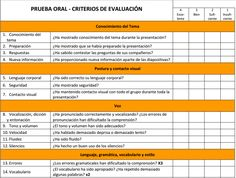 Rúbrica Presentación Oral Flipped Classroom, Spanish Classroom, Classroom Ideas, English Lessons, Learn English, English Class, Partner Questions, Presentation Rubric, Teacher Forms