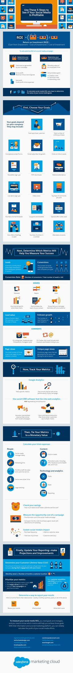 Use These 5 Steps to See if Your Social Media is Profitable - #infographic