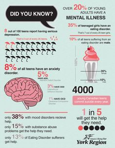 Over 20% of young adults have a mental illness. 35% of teenage girls have an eating disorder. 8 out of 10 teens report having serious depression.
